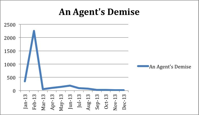 Demise sales
